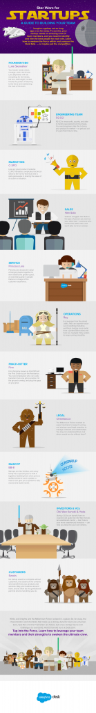 salesforce-desk-starwars-startup-guide-infographic